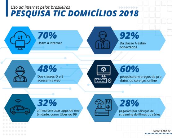 Acesso a Internet, conectividade no Brasil